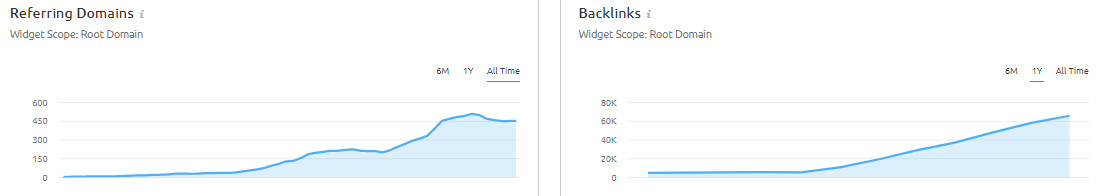 csvape-backlinks