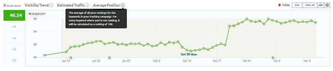 csvape-ranking-trend