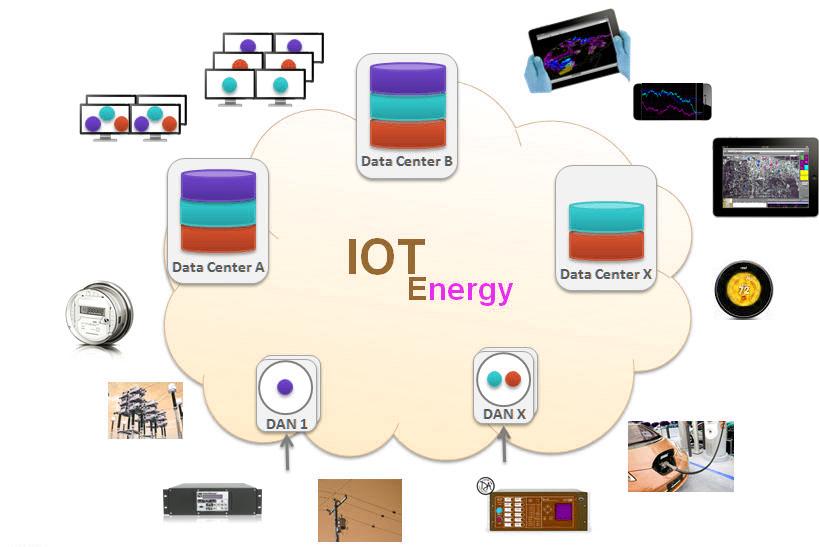 Iot Power Management