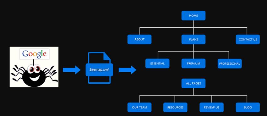 xml sitemap indexing