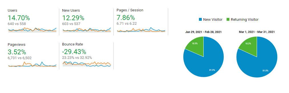 digital marketing portfolio metrics